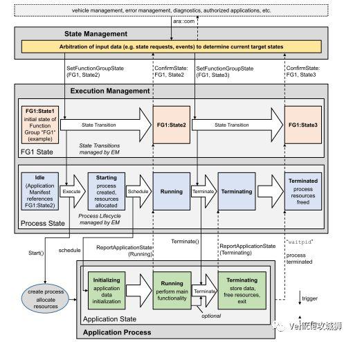 一文看懂,Adaptive AUTOSAR从入门到精通(三)