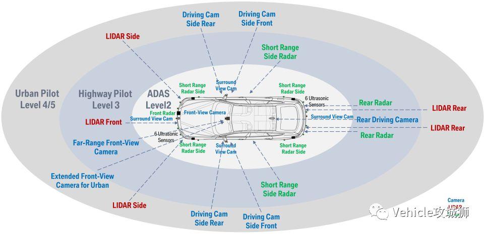 一文看懂,Adaptive AUTOSAR从入门到精通(二)