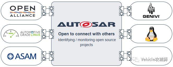 一文看懂,Adaptive AUTOSAR从入门到精通(一)