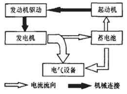 原理设计11:整车电平衡与静态电流计算方法