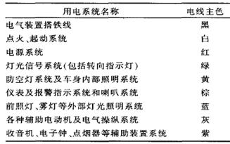 原理设计6:导线的系统选型方法