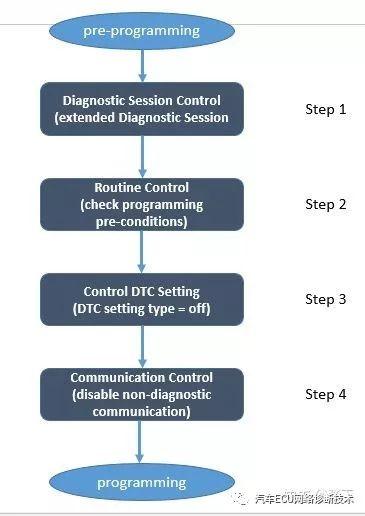 基于UDS的ECU软件刷写流程