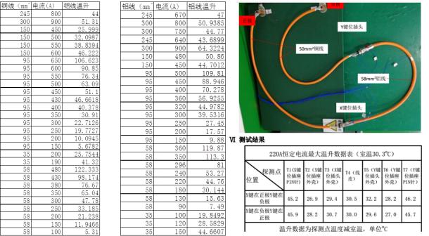 大电流线缆载流能力评估及对比