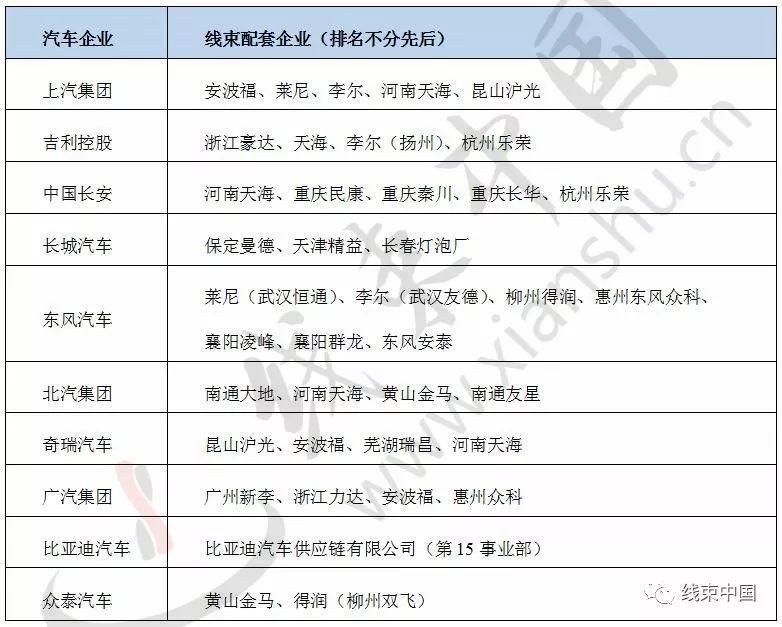 汽车线束企业地域分布及配套关系表