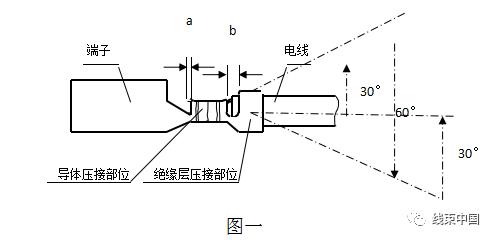 汽车线束技术要求及检测内容