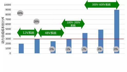 汽车48V系统架构设计与电磁兼容等全解析
