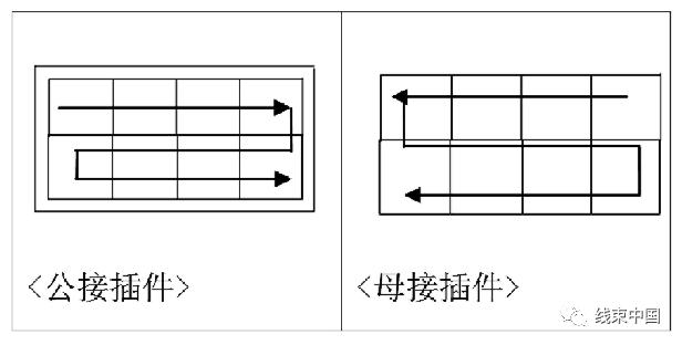 浅谈汽车线束图纸制图规范