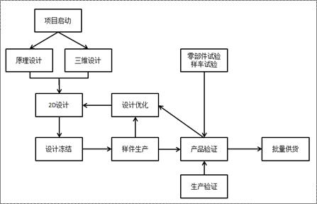 浅谈线束产品开发流程