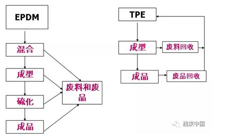 线束橡胶件的系统选型设计方法