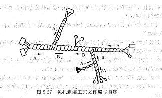 线束流水线工艺介绍