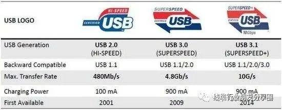 详解USB C以及USB 3.1,二者有什么区别
