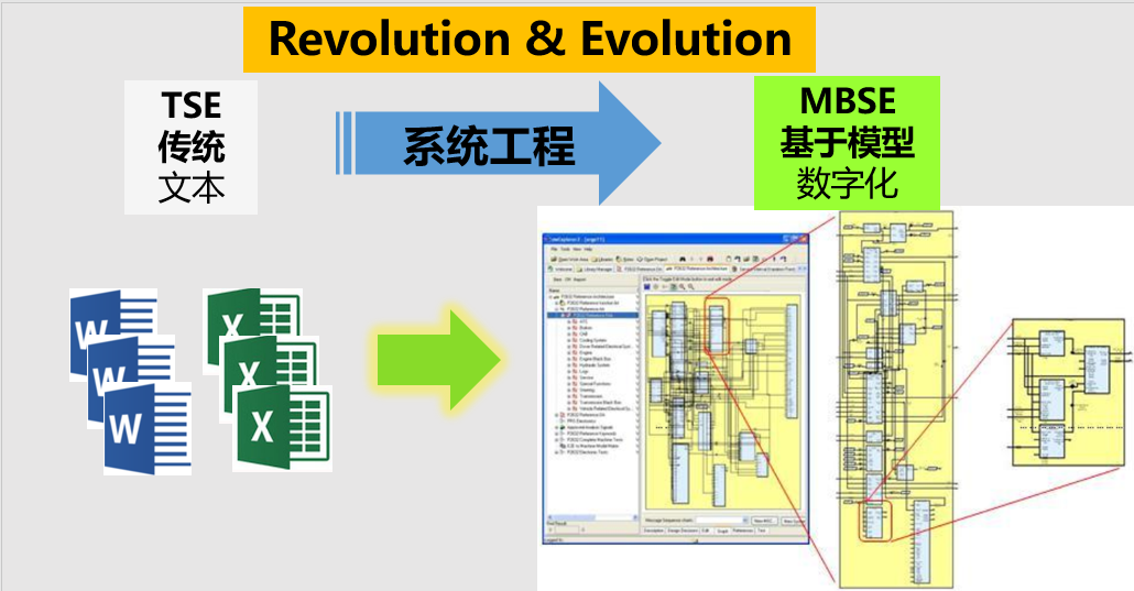 软件定义汽车时代电子电气架构的思考