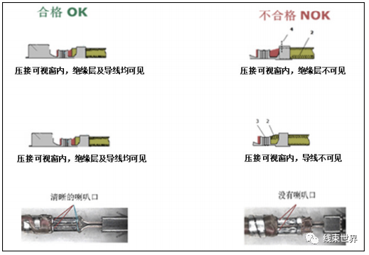 动力电池系统低压线束设计与检测