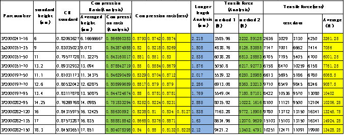 大线径线缆的压接评估