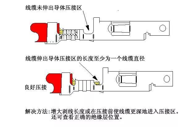 精选线束F(B)型端子压接的13个常见问题速查