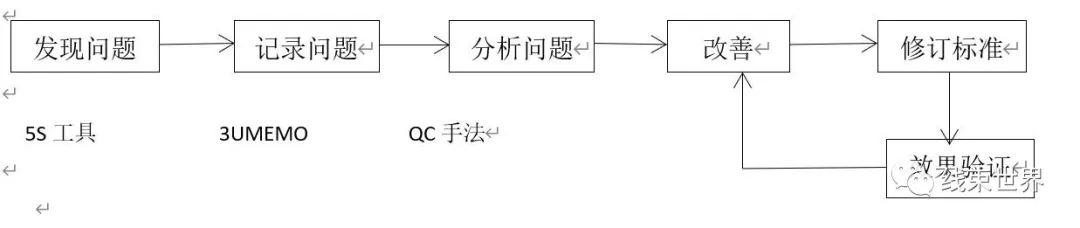 5个案列说明线束不良品处理程序及措施