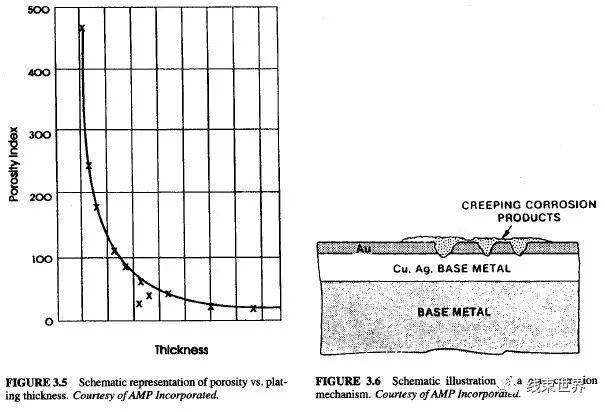 连接器设计手册(第三章)—接触镀层