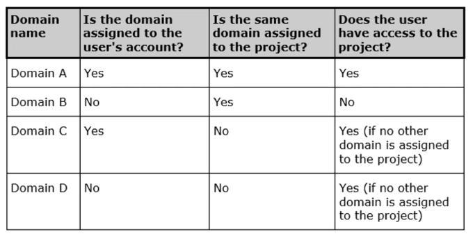 Capital Project模块中无法选择域