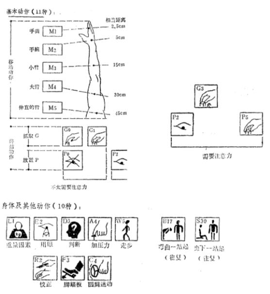 工时计算:标准动作的时间分析(MOD模特法分析)