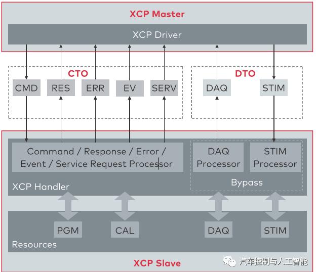 XCP协议是什么?一文看懂,保证明白(上)