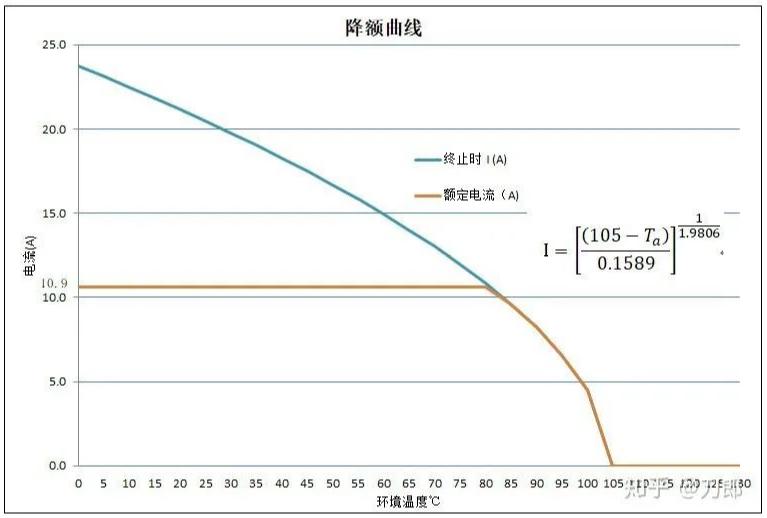 如何制定单个端子的连接器降额曲线