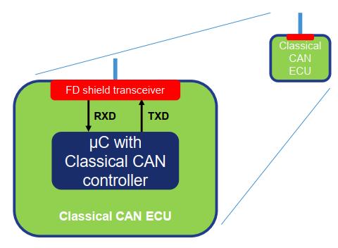 如何实现CAN与CAN FD组网通信?