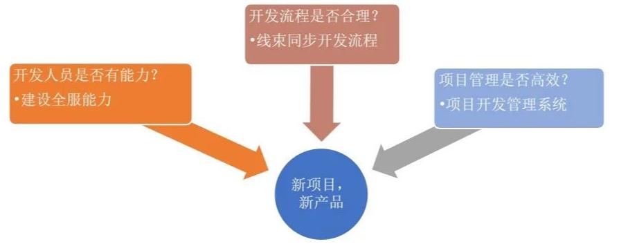 汽车主机厂选择供应商主要考虑的三项内容
