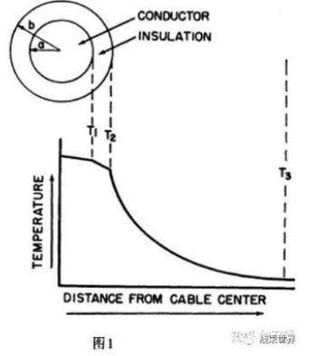浅谈电线承载电流的计算方法