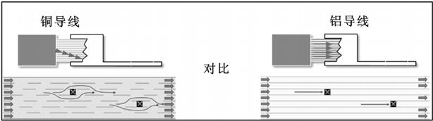 铜端子与铝导线连接的3个技术难点