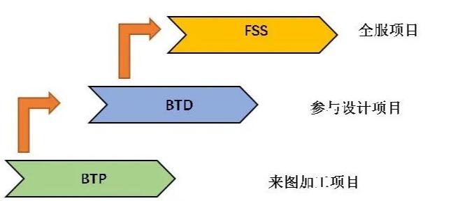 BTP、BTD与FSS三种线束设计业务模式的区别