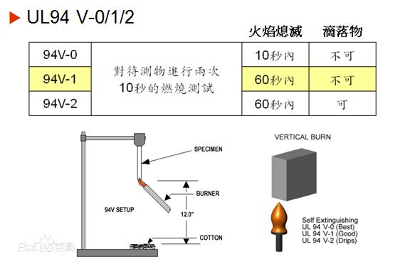 线束常用的阻燃标准UL94介绍