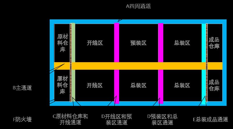 线束生产场地的布局规划