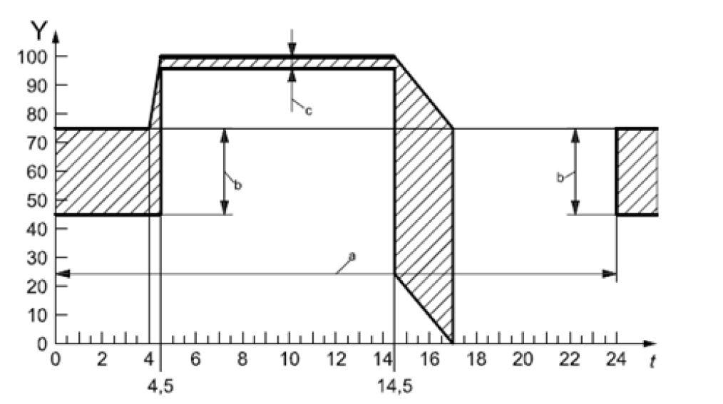 线束用保险丝技术规范解读