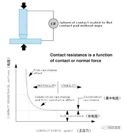 连接器的电流承载能力的三大影响因素