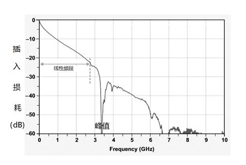 FAKRA同轴线缆在车载信号传输中的影响分析和应对