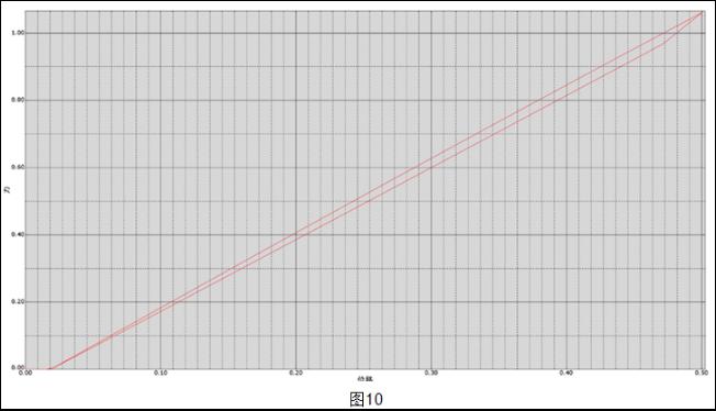 安费诺:汽车高压连接器屏蔽环应力分析