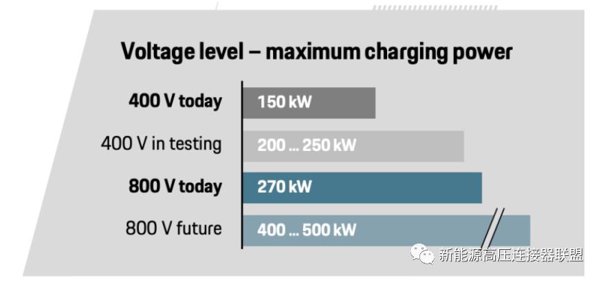 电动汽车大功率下高压连接热损耗问题探讨