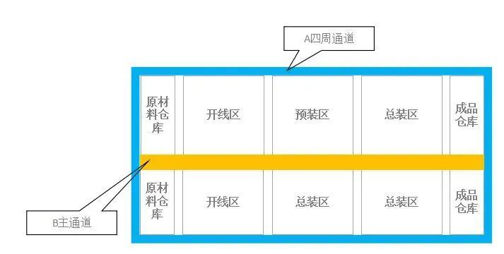 线束IE工程师:生产场地布局规划标准