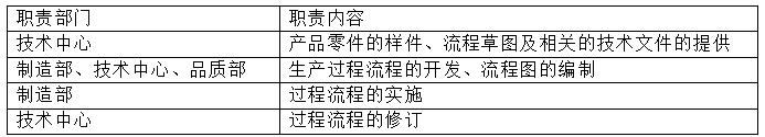 线束加工过程流程图的编制