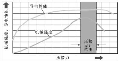汽车电线设计选型研究