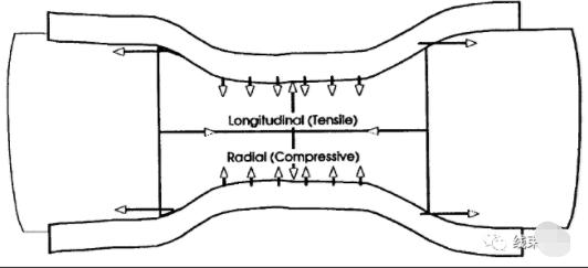 线束端子的分类与压接原理介绍