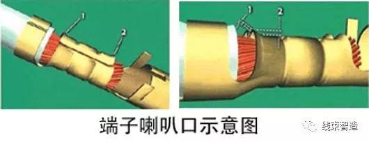 线束端子制程标准