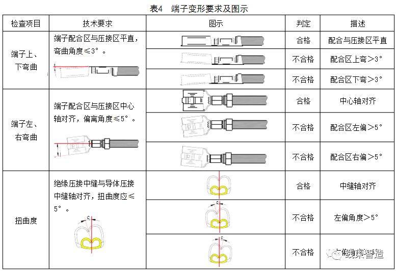 端子压接质量的检验与判定依据