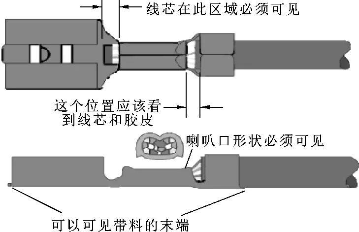 谈谈如何进行汽车低压电线的设计选型