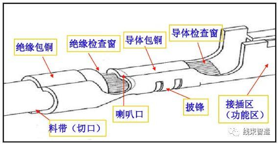 汽车线束端子外观检验规范