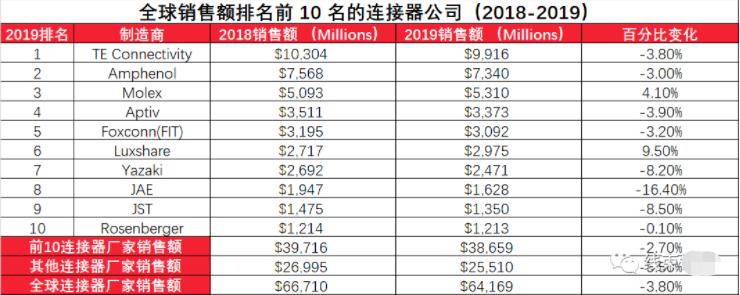 全球连接器公司分布与排名-细分区域
