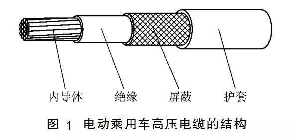谈谈高压线束的设计要点