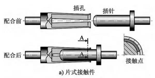 片式、片簧式和线簧式接触件对比分析