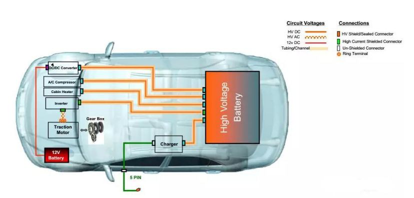 新能源汽车车内线束设计及导线要求