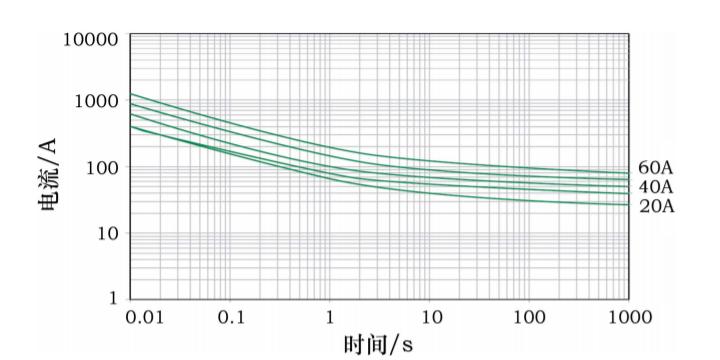 线束继电器烧蚀故障分析与研究